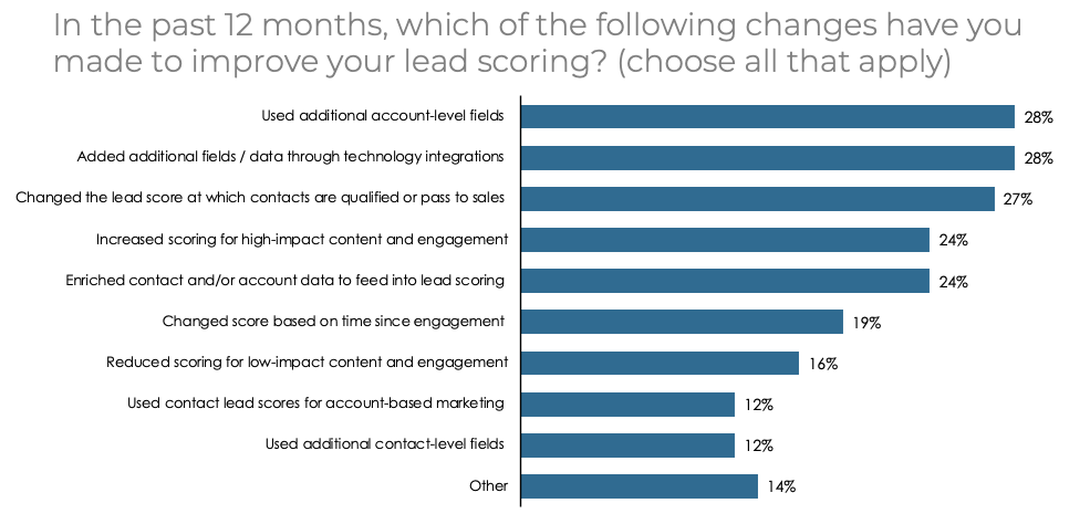 Changes to lead scoring by B2B demand gen marketers in 2020, from the Activate State of Demand Gen report.