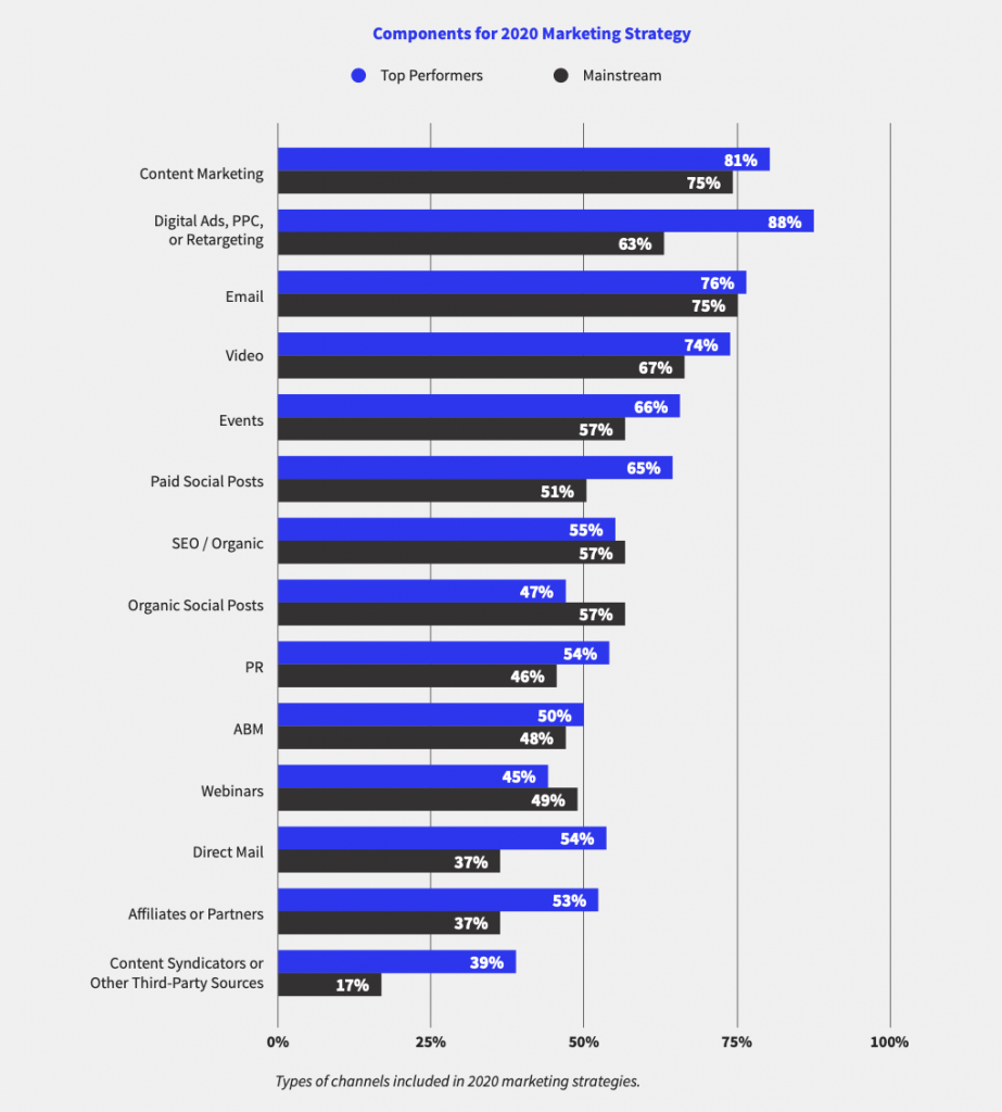 Components for B2B Marketing Strategy in 2020, from ON24's Experiences Everywhere Report (produced by Market2Marketers and Heinz Marketing).